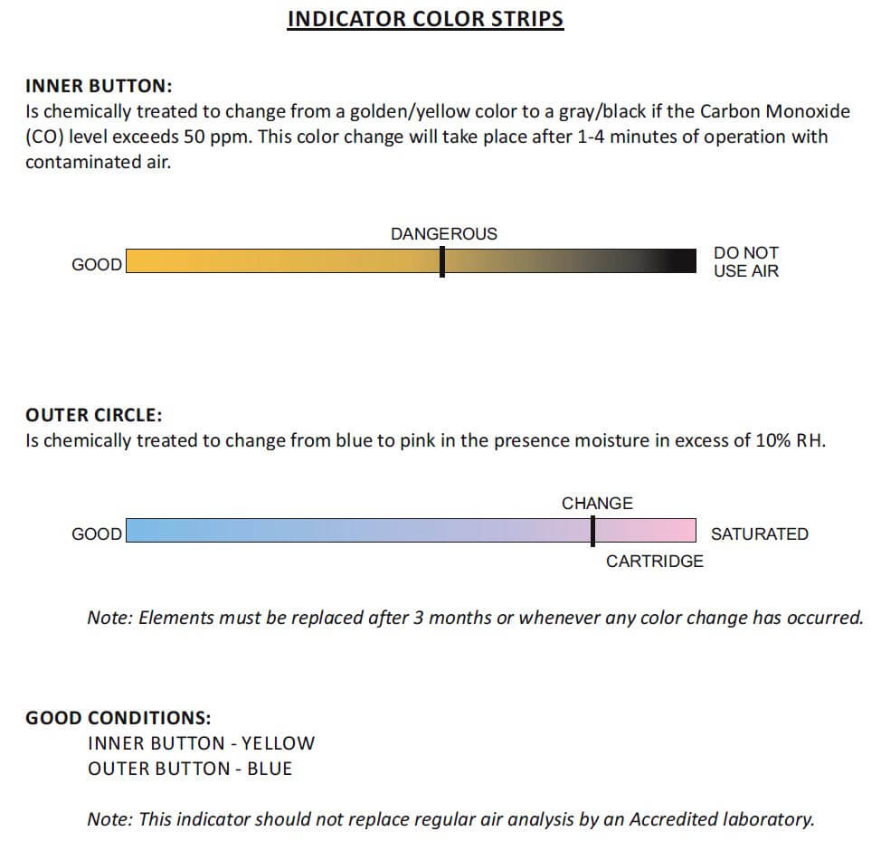 Indicator Color Strips